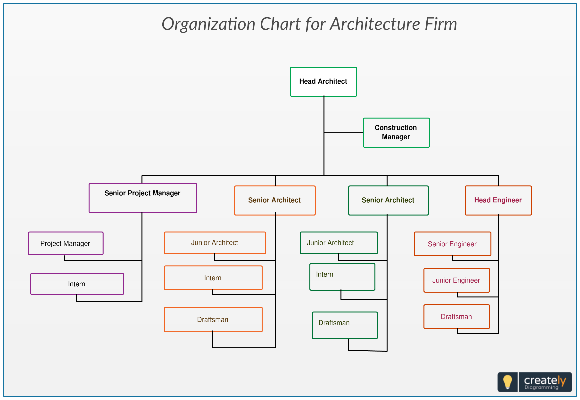 Organization chart for architecture firm you can use this template to plan and design the reporting structure of your also rh pinterest
