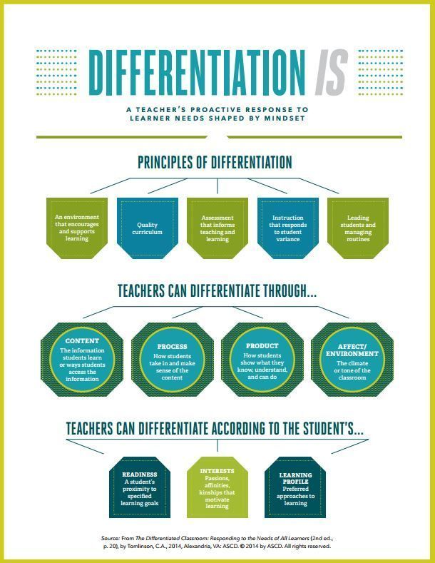 Characteristics Of Differentiated Instruction See What Curricular