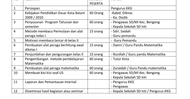 Download File Program Kerja Kkg Download File Nya Di Sini Kepala Sekolah Kerja Sekolah