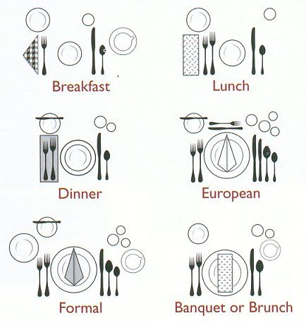How to Set A Table - see how many of each type of forks spoons and knives you need based on the number of guests  sc 1 st  Pinterest & How to Set A Table - see how many of each type of forks spoons and ...