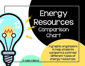 Energy resources comparison chart students compare renewable and non sources also natural school rh pinterest