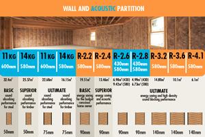 Earthwool glasswool insulation New Zealand | Roof ...
