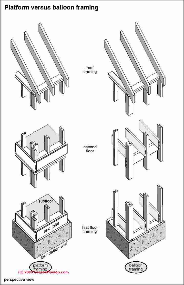 Sketch comparing platform framing and balloon framing methods (C ...
