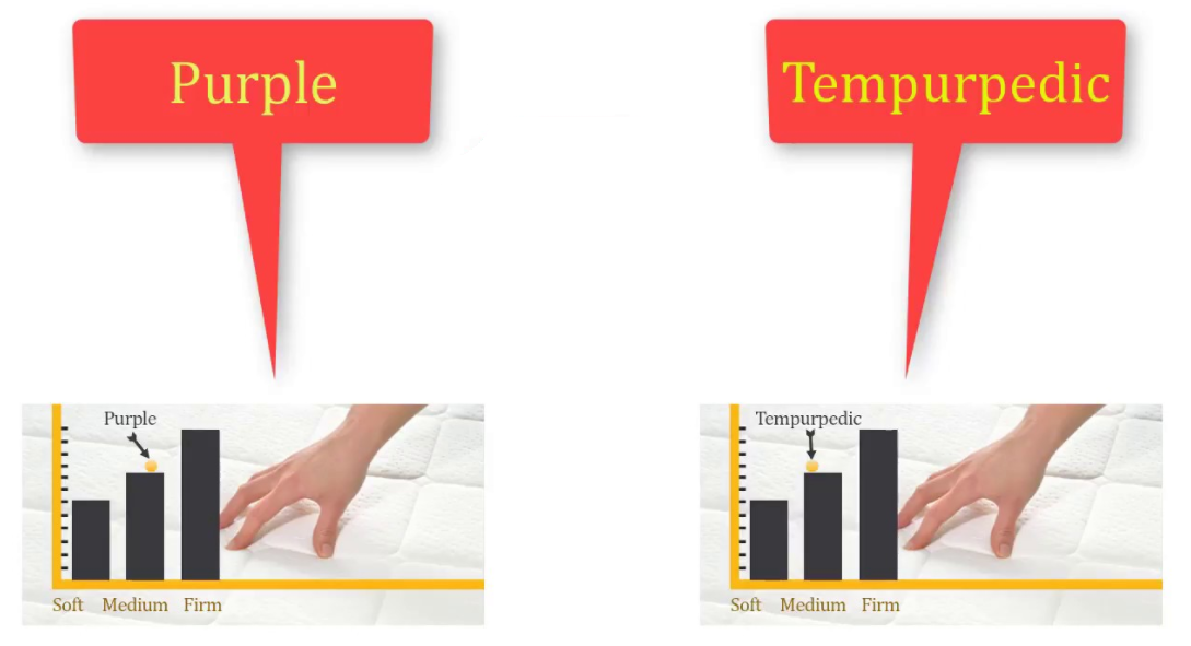 Comparison Of Tempurpedic Vs Purple Mattresses Mattress