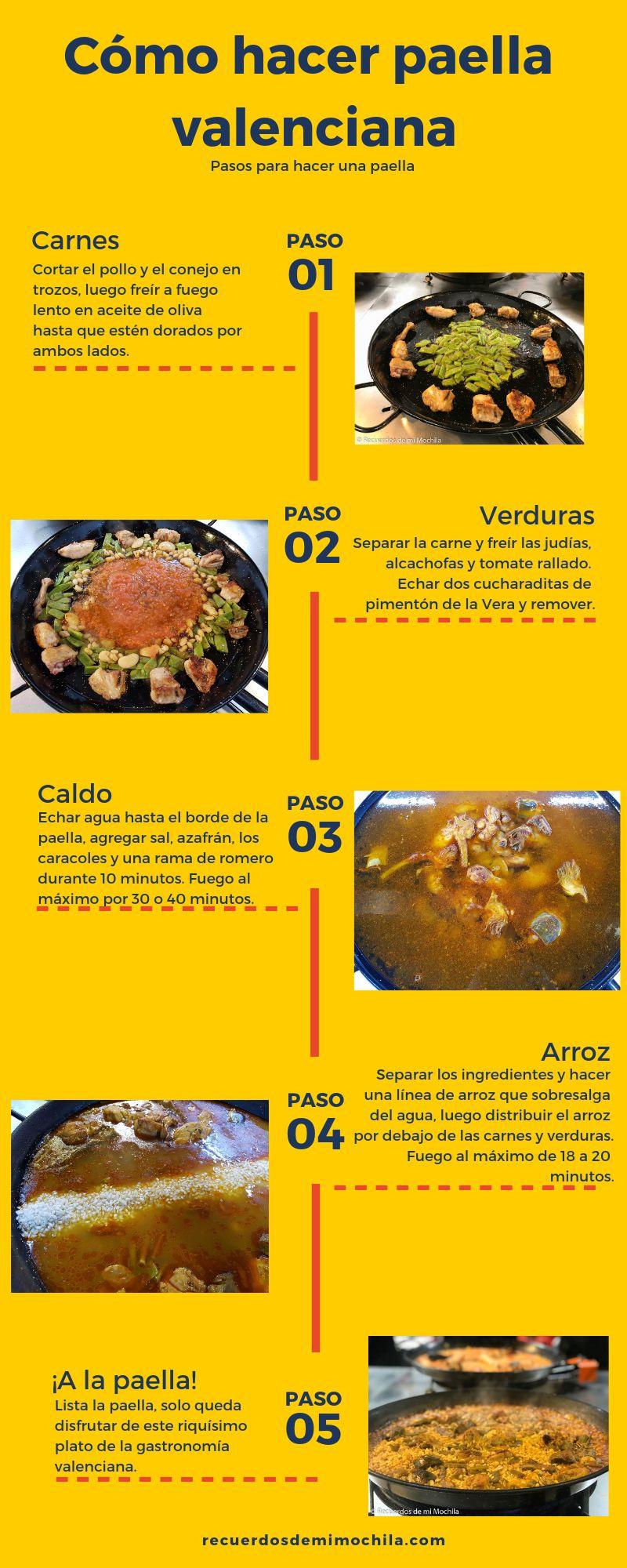 Cómo hacer paella valenciana