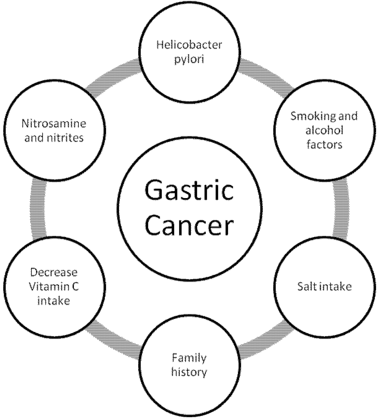 Pin By Cancer Hallmarks On Gastric Cancer
