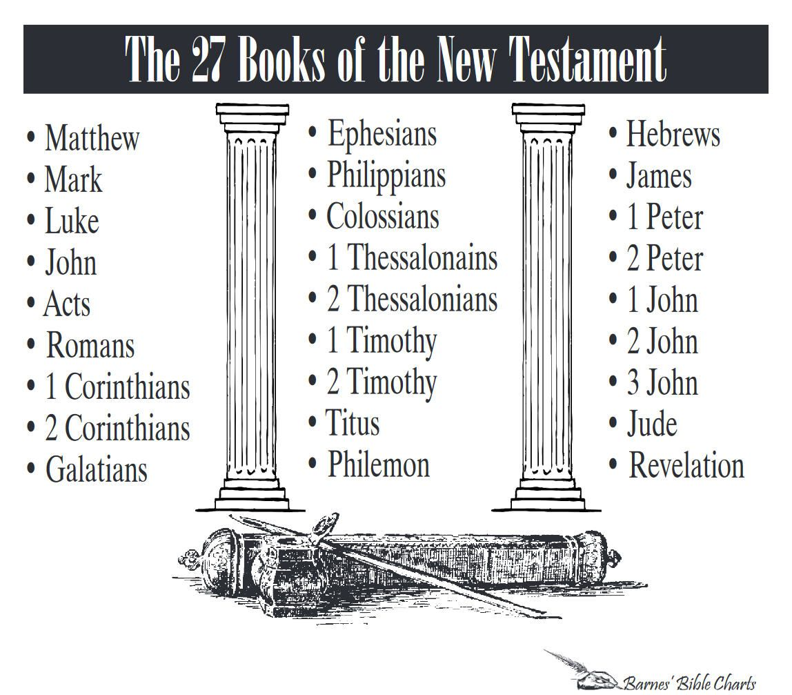 The 27 Books Of The New Testament