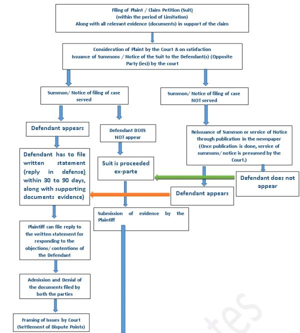 Process Of Trial Of Civil Cases Suits In India Litigation Mediation Arbitration India Civil Procedure Civilization Litigation