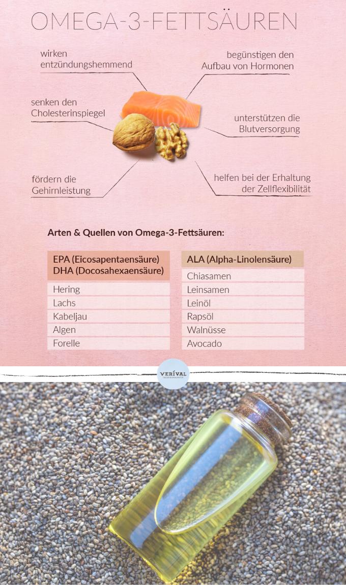 Chiasamen, Leinsamen, Avocado, Lachs und und und. Es gibt so viele gesunde Quellen für Omega-3-Fettsäuren! Die gesunden Fette wirken entzündungshemmend, begünstigen den Aufbau von Hormonen, fördern die Gehirnleistung und vieles mehr. Deshalb solltest du sie unbedingt in deinen Speiseplan aufnehmen! Beispielsweise kannst du Chiasamen und Leinsamen super als Topping verwenden & Acovados in deinen Salat geben. Was Omega-3-Fettsäuren noch so alles können, kannst du in unserem Blogbeitrag erfahren!