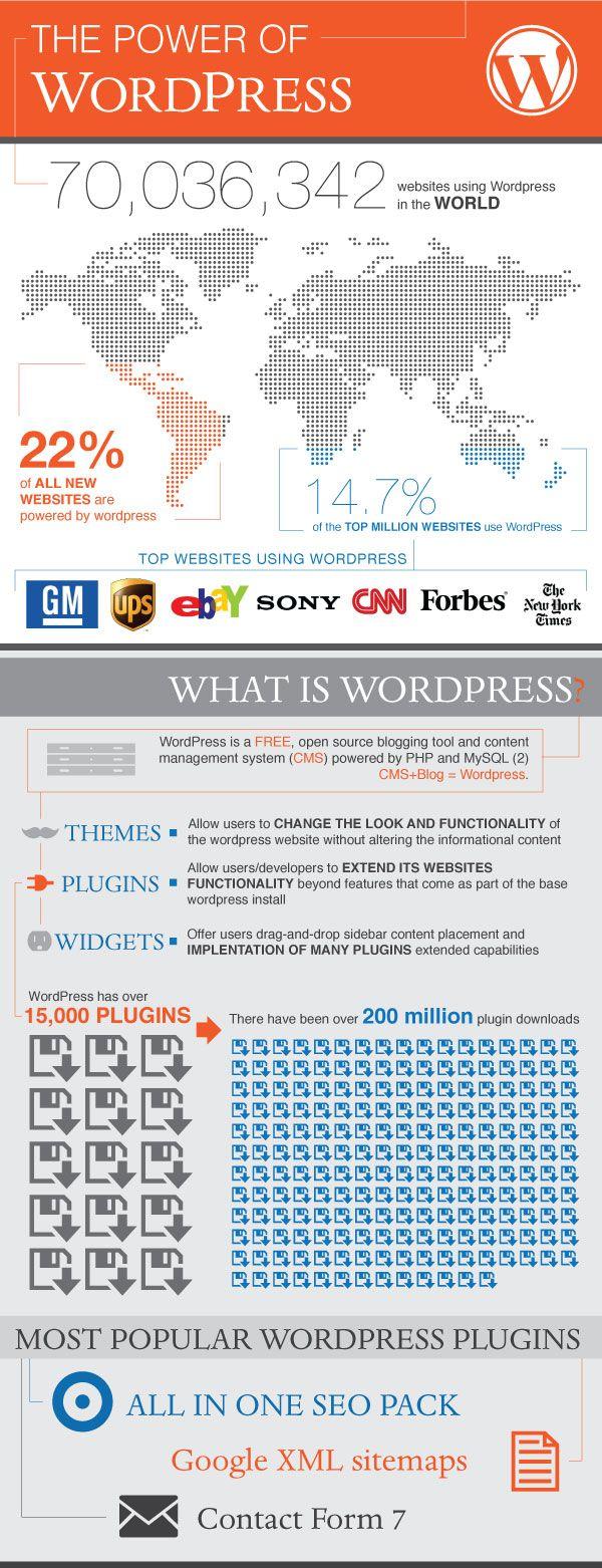 The Power of WordPress Infographic #wordpress #wordpressthemes #wordpresstips