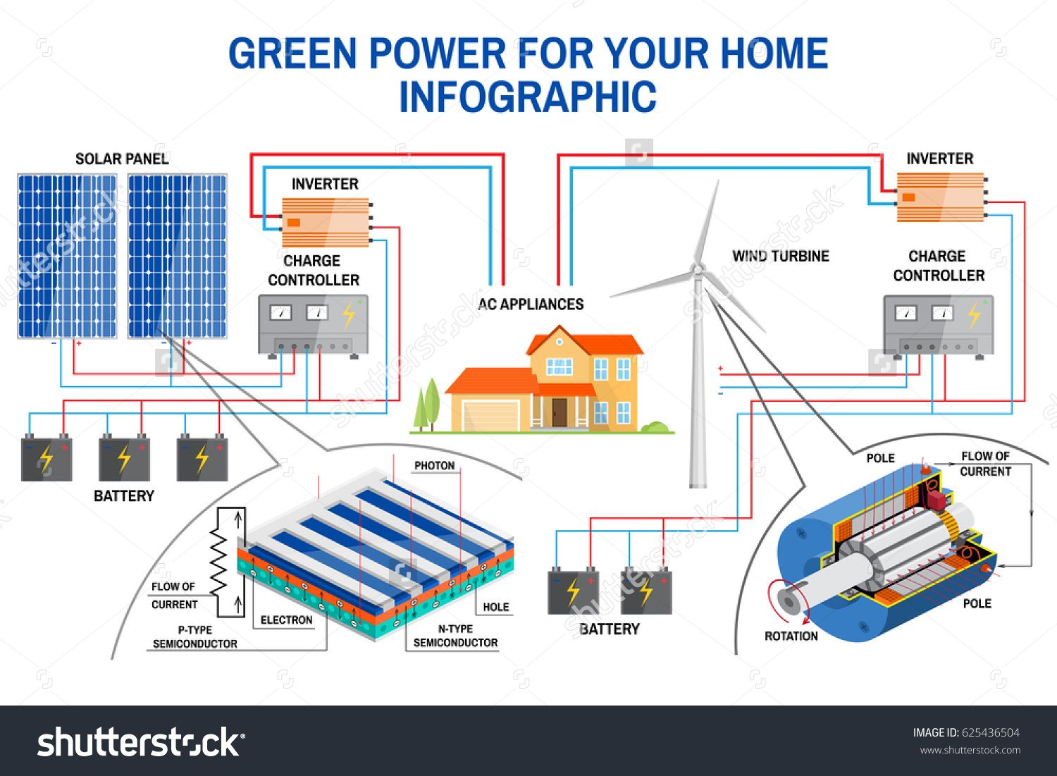 Solar Panel And Wind Power Generation System For Home Infographic Simplified Diagram Of An Off Grid System Wind Turbin Solar Solar Panels Solar Water Heating