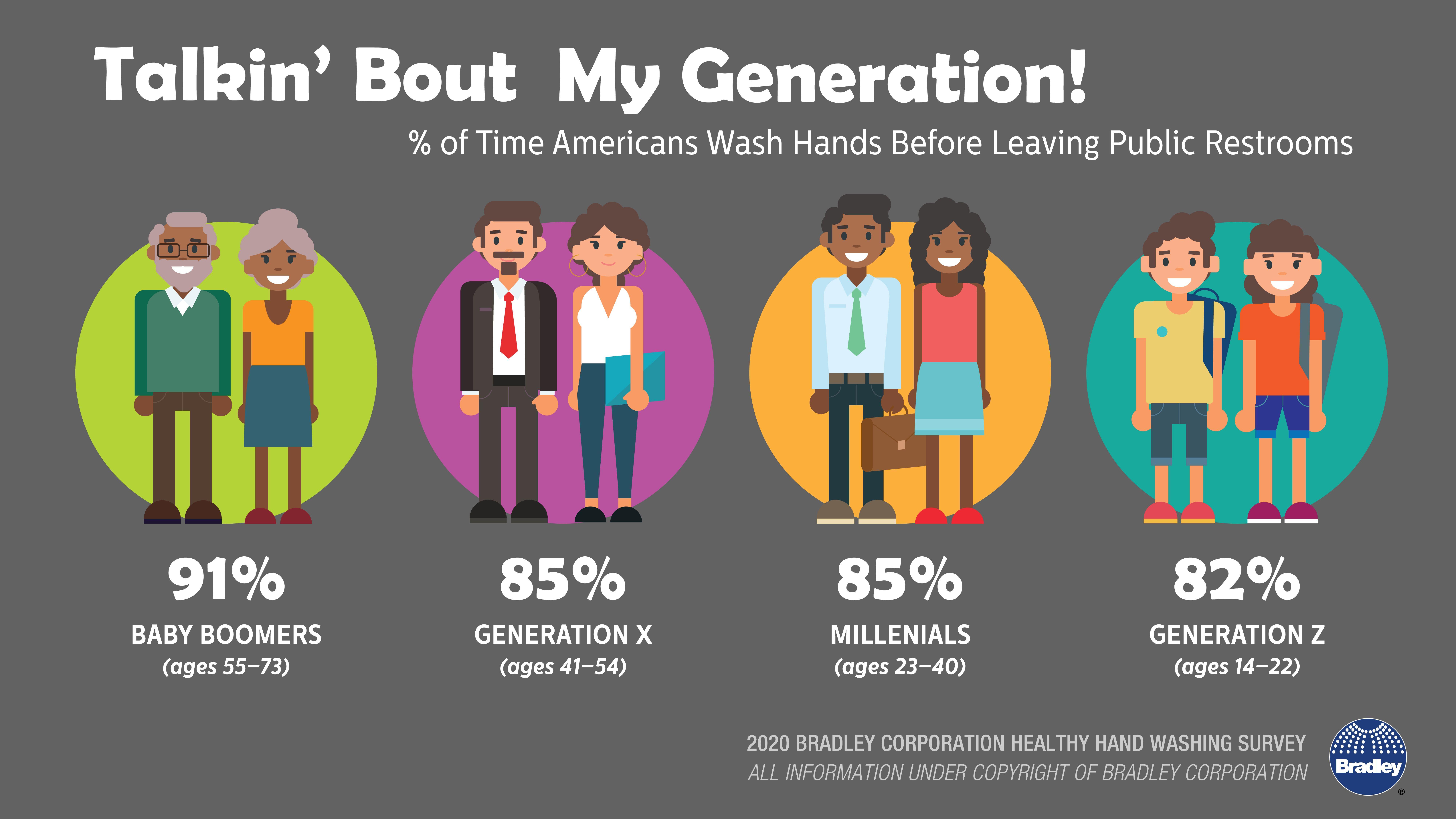 baby boomers, generation x, millenials, generation z in ...