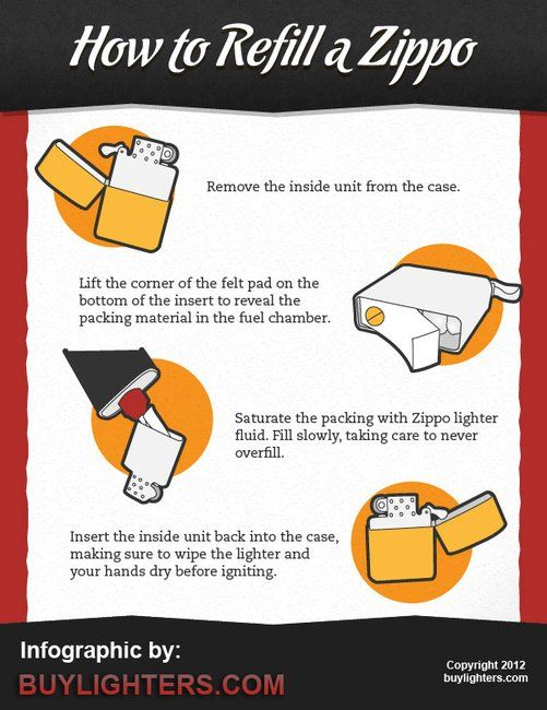 Don T Set Yourself On Fire Learn How To Refill That Zippo Properly Zippo Zippo Lighter Butane Torch Lighter