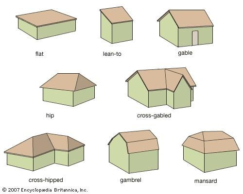 Hip Roof Vs Gable Roof If You Need To Build A House From The Foundations Or If You Want To Renovate Your Home You Shoul Roof Shapes Roof Design Roof Styles