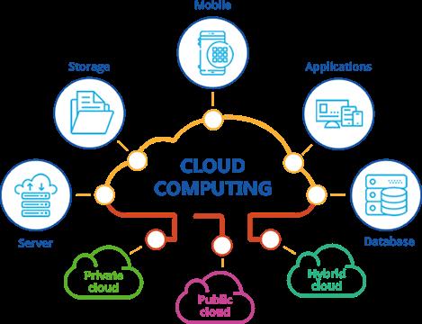 What Is Cloud Computing What Is Cloud Computing Cloud Computing Services Cloud Computing