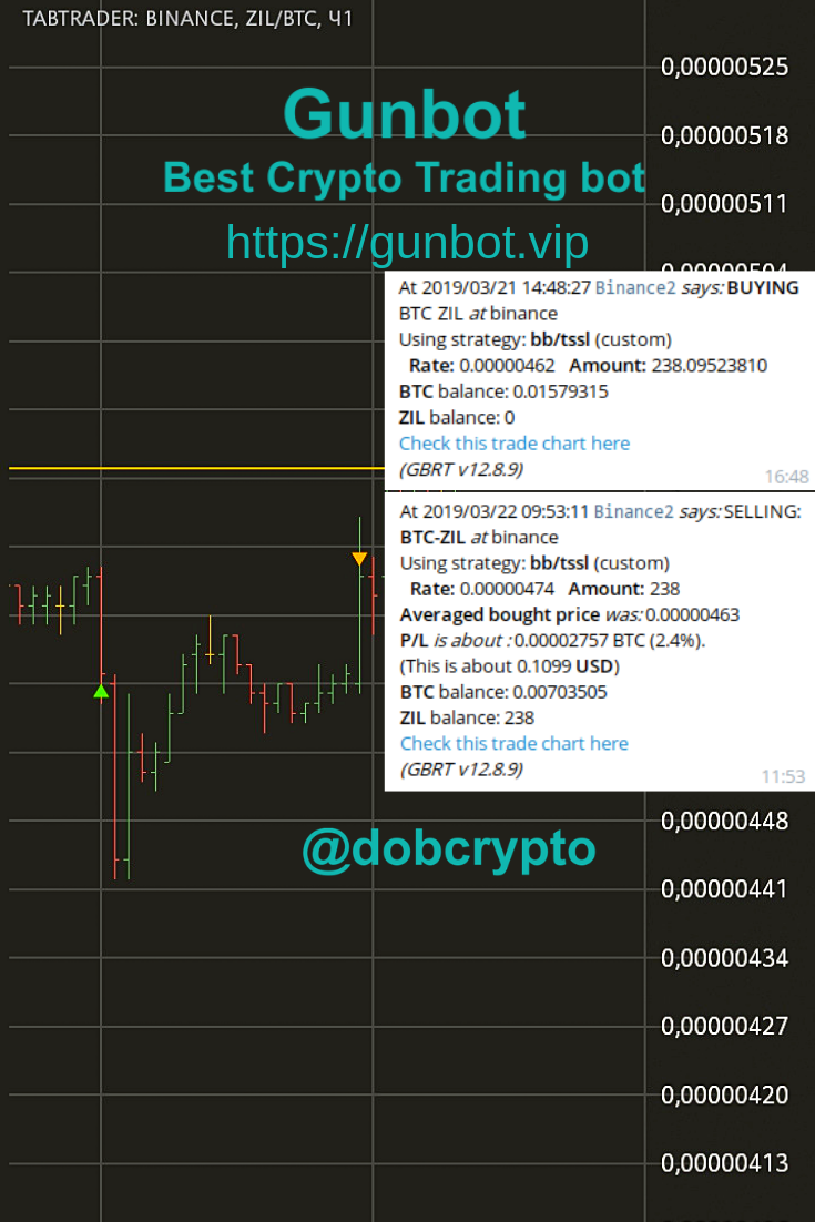1 Of Today Awesome Gunbot Trade On Binance Btc Zil Pair 2 4