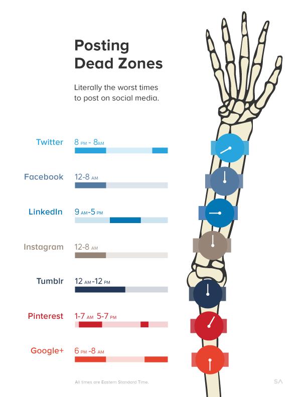 Worst Times to Post on Social Media #infographic #twitter #facebook #linkedin #instagram #pinterest
