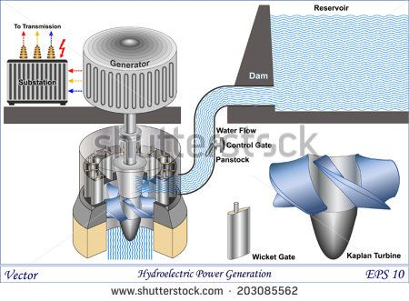 Hydroelectric Power Generation Schematic View Of A Hydro Power