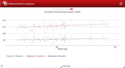Korrelation zwischen Blutdruck und Gewicht