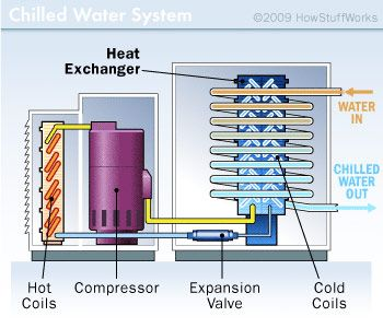 How Air Conditioners Work Water Systems And Air