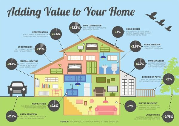 The Best Home Improvement Projects For Adding Value To Your Home