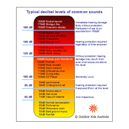 Decibel Levels Of Common Sounds Chart Effect Amazmerizing