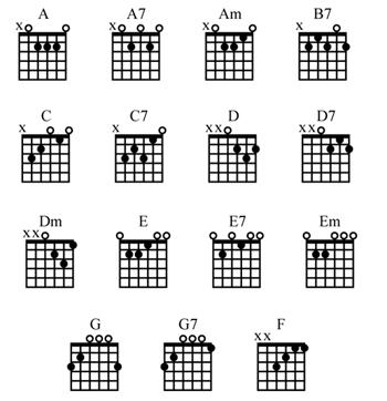 Beginner guitar chord chart okmarking this for later bucketlist also best chords images on pinterest rh