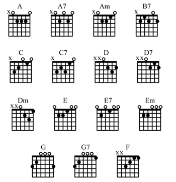 Beginner Guitar Chord Chart...bookmarking this for later