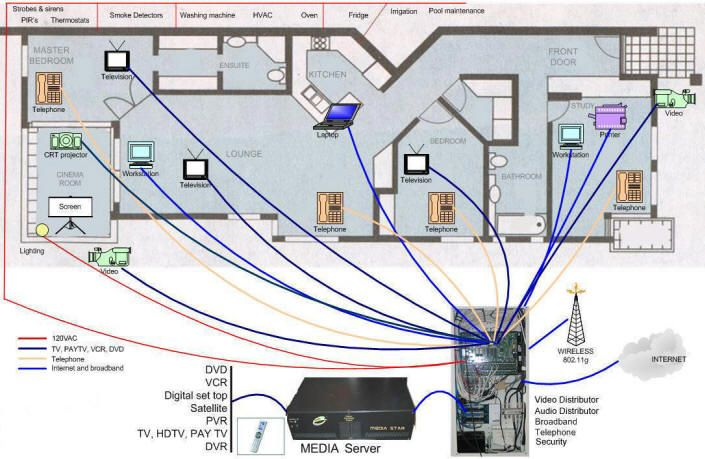 structured_wiring_diagram.jpg 705×459 pixels | Structured wiring, Diy home  security, Home technologyPinterest