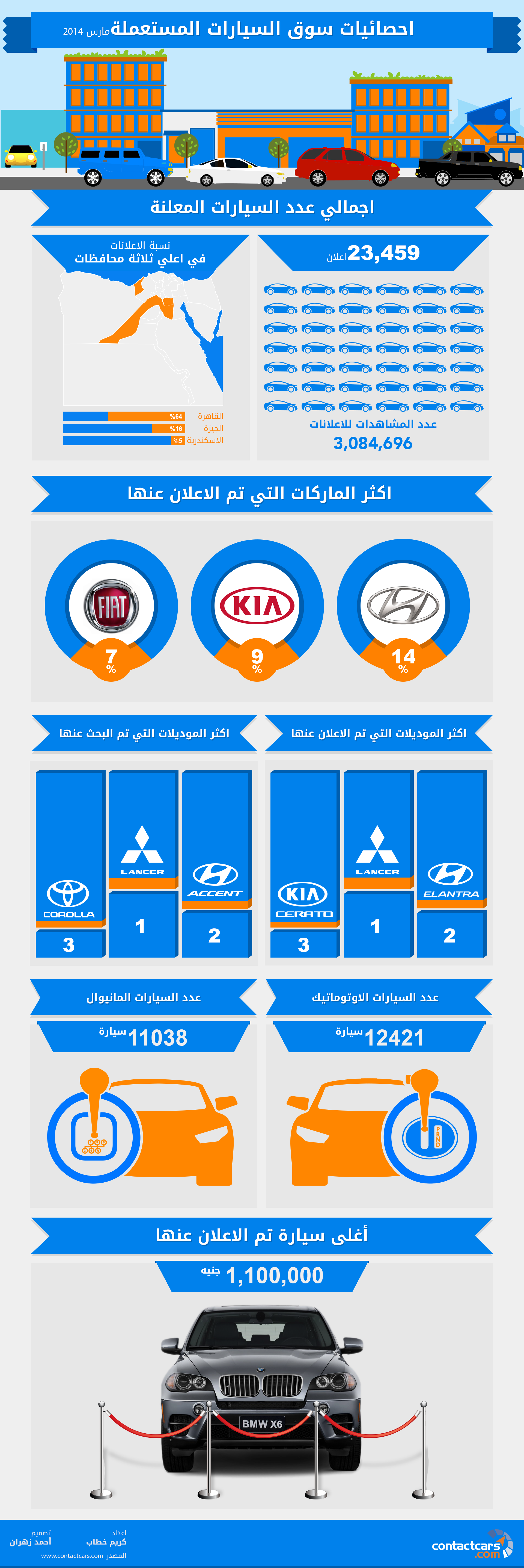 March 2014 Market stats