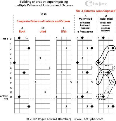 Major Triads Chart | The Pattern of Unisons and Octaves for