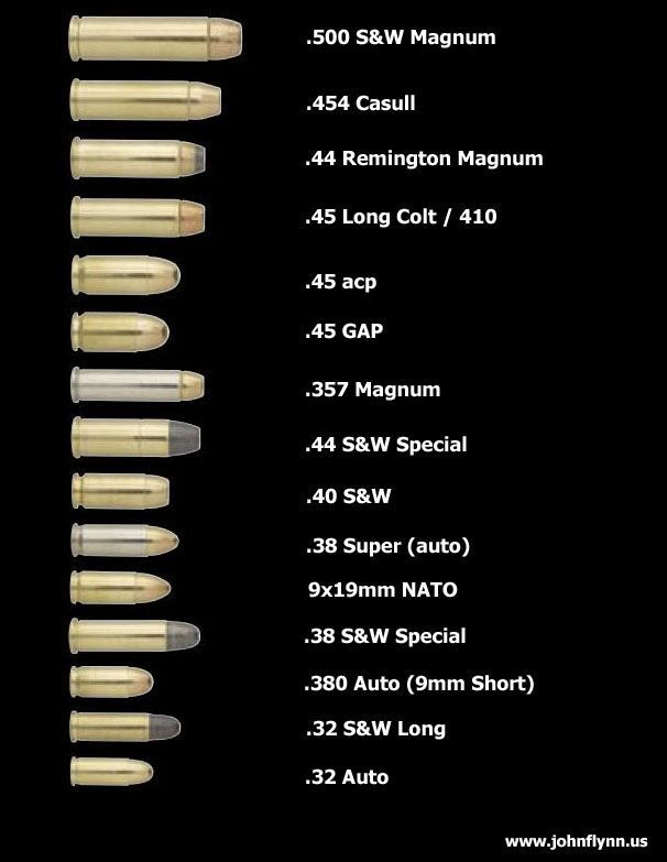 Handgun caliber comparison