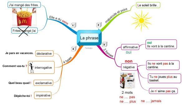 Un Peu De Grammaire Une Piste A Creuser Carte Mentale Phrase Interrogative Dissertation Sur Le Sen La Vie