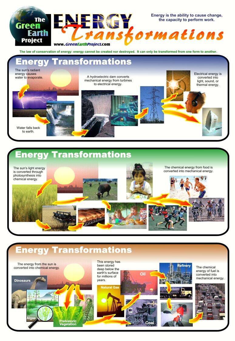 Energy Transformations More Examples For Students To See Middle