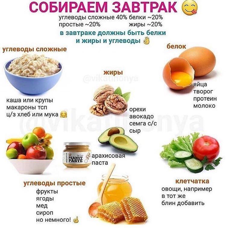 Правильный завтрак чтоб похудеть