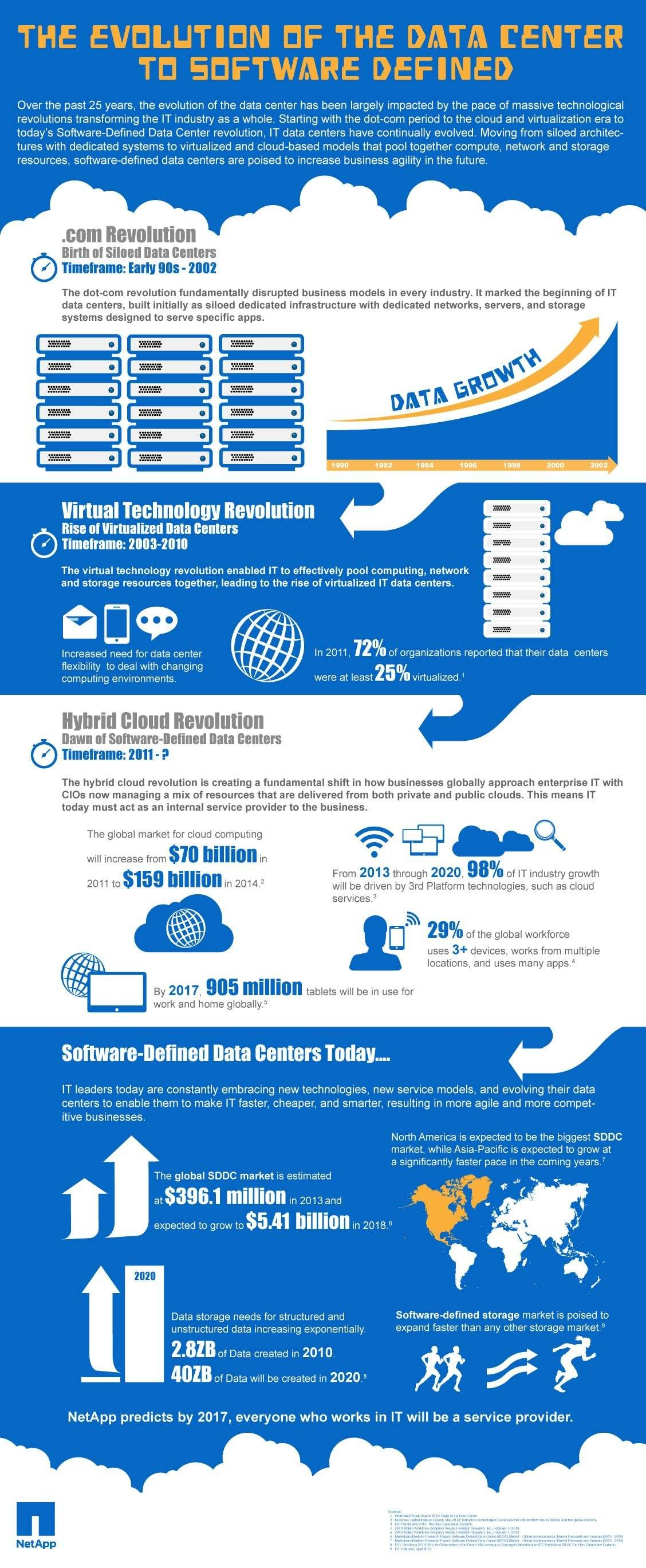 Pin By Cool Infoimages On Infographics Pinterest Define Data Netapp Wiring Diagram Software And Big