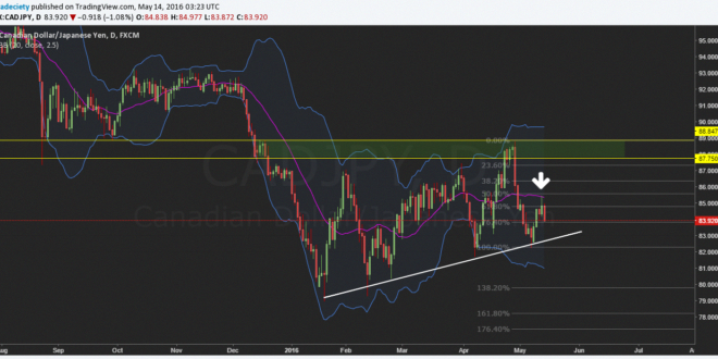 USDSGD Chart, Rate and Analysis — TradingView