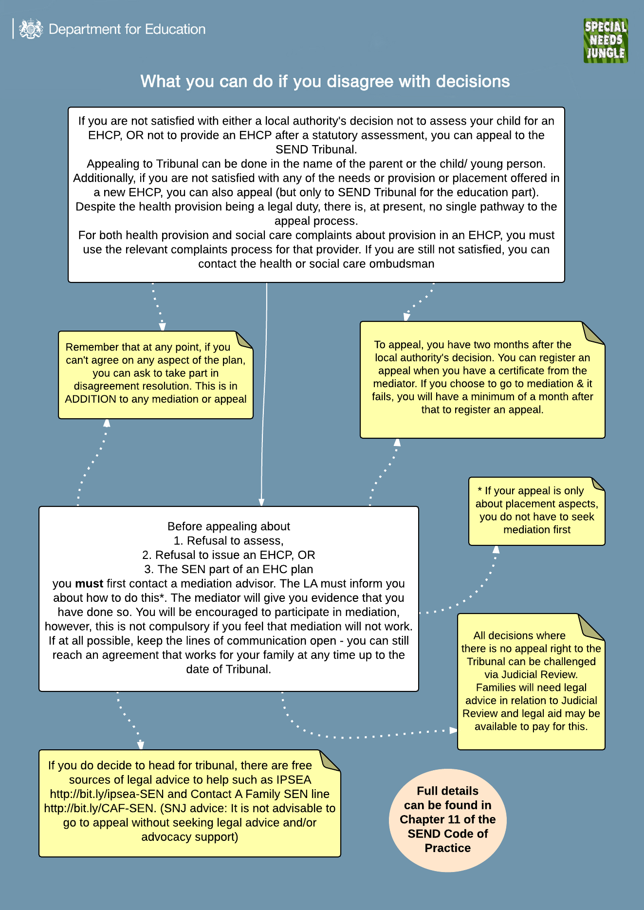 Day 4 the flow chart for if you disagree with sen provision or day 4 the flow chart for if you disagree with sen provision or lack of it nvjuhfo Choice Image