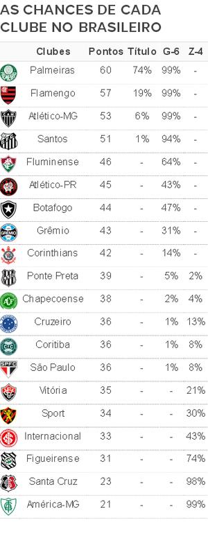 Chances Rodada 29 Brasileiro 2016 (Foto: Infoesporte)