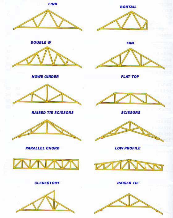 Roof Trusses How To Repair Roof Trusses Types Of Roof Trusses Roof Truss Design Roof Trusses Roof Repair