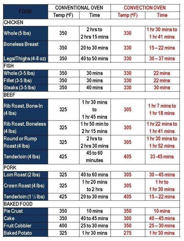 Convection Oven Conversion Chart Using The Convection Cooking Calculator At Www Co Convection Oven Recipes Convection Oven Cooking Convection Oven Conversion