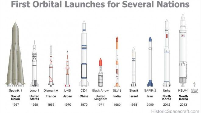 Pin by Sam Bradford on Rockets | Space crafts, Space exploration