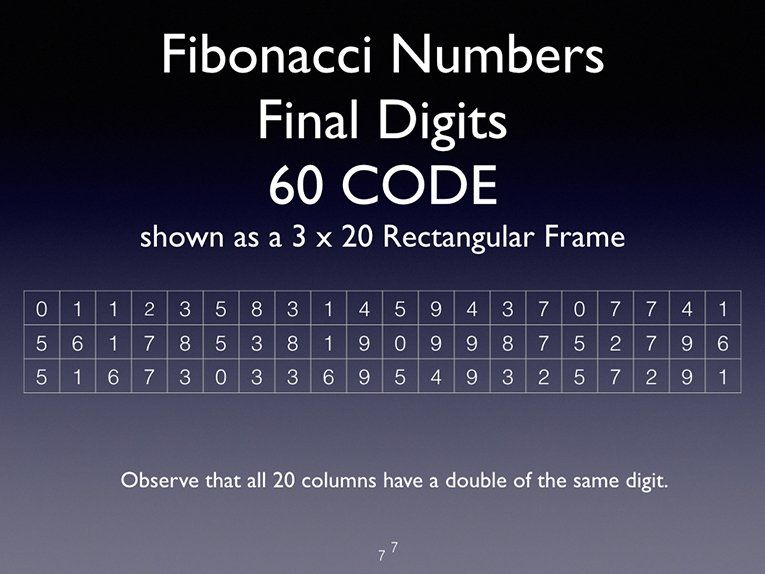 Fibonacci 60 Code Spiral Pattern Of Reentry Jain 108 Discovery Jain 108 Fibonacci Spiral Pattern Fibonacci Spiral