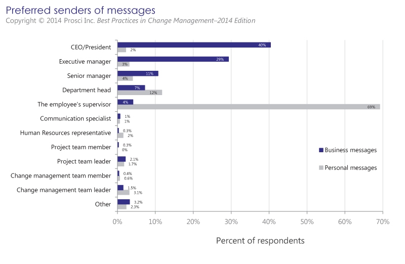 Preferred Senders Of Change Management Messages Graph Work Reated