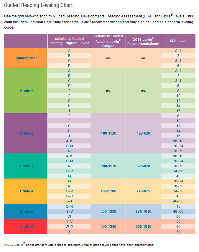 Lexile Reading Level Chart By Grade Scholastic Parents Lexile Level Reading Level Chart Guided Reading