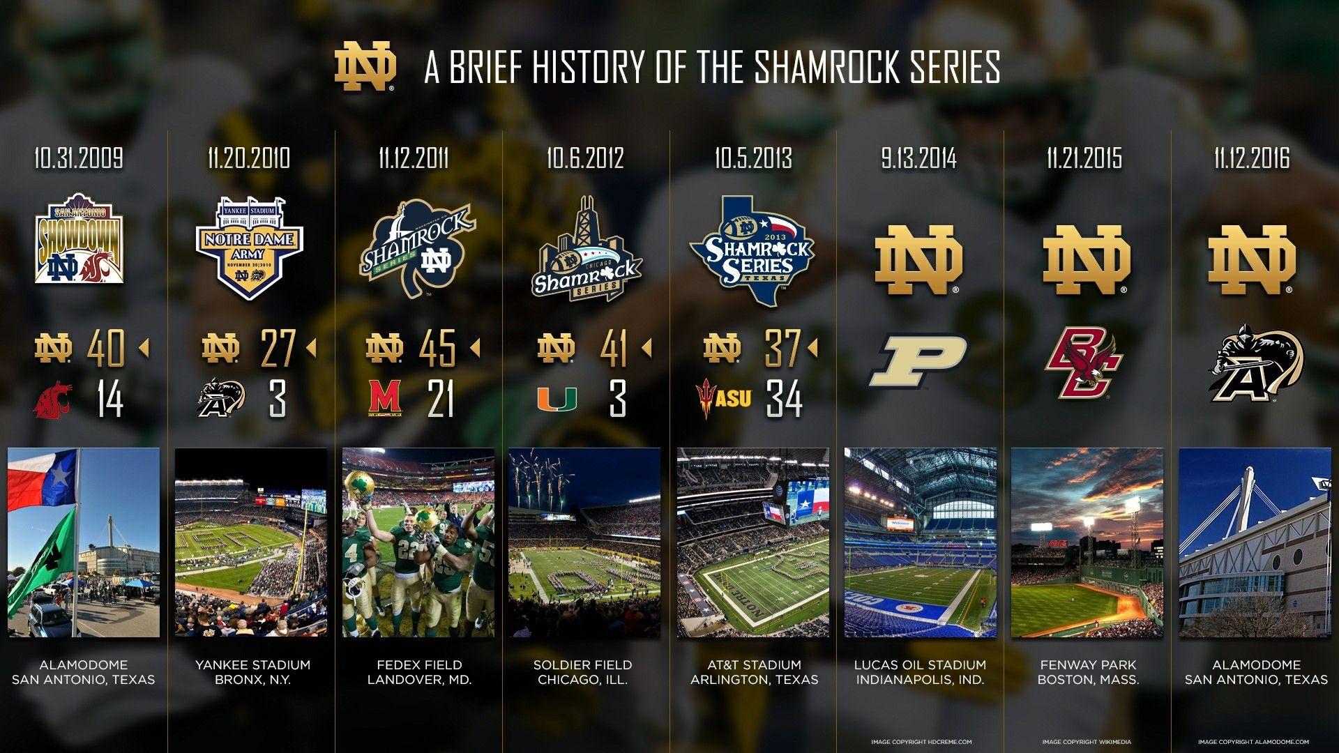 Shamrock Series Games ☘ Notre dame football, Notre dame