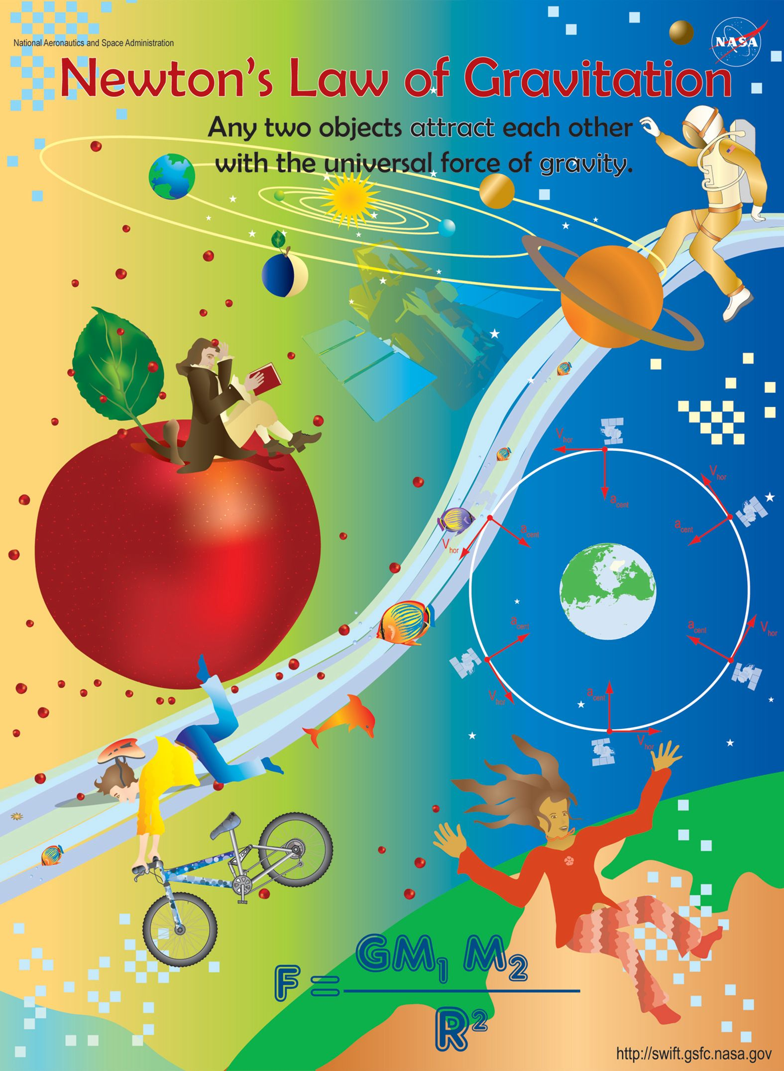 Newton S Law Of Gravitation Poster Newtons Laws Newton Science Room