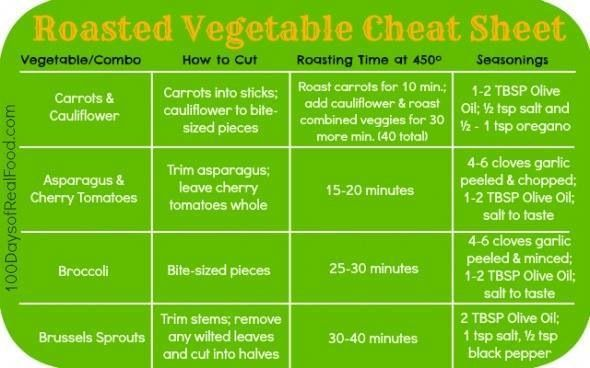 Roasted vegetable cheat sheet