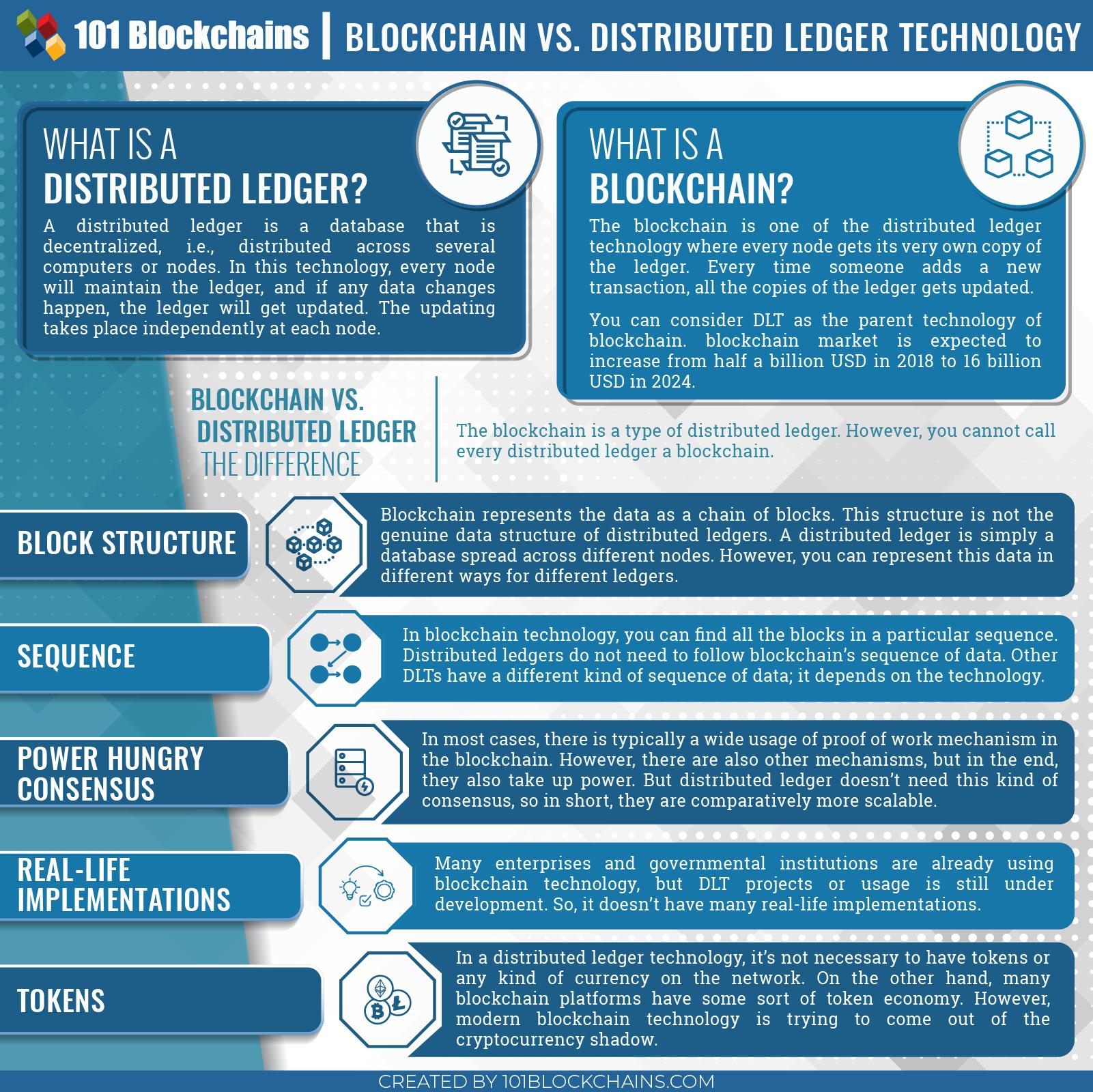 Blockchain Vs Distributed Ledger Technology Blockchain Blockchain Cryptocurrency Bitcoin Business