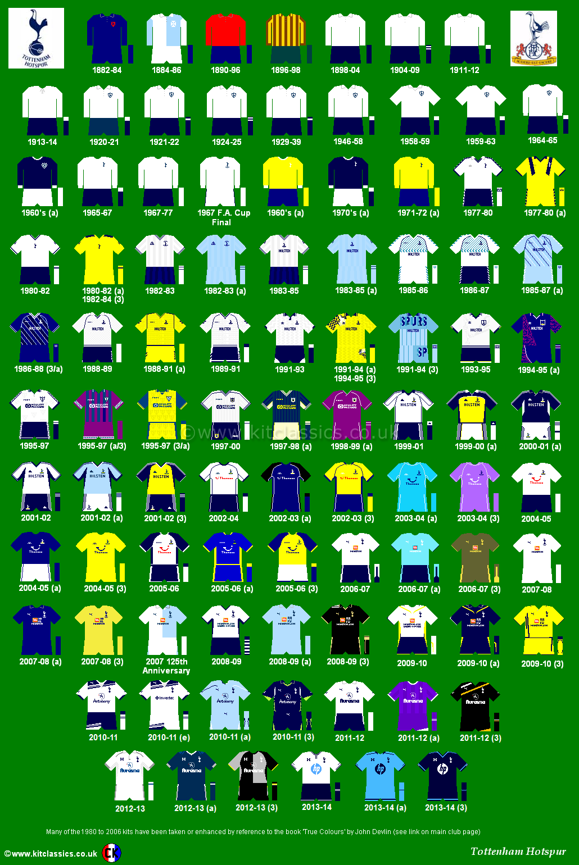 Tottenham Hotspur shirts through the years.